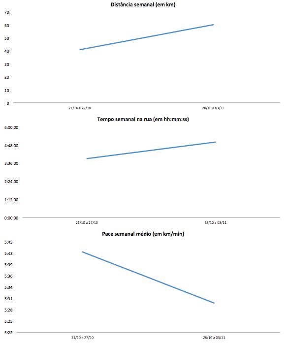 Gráfico de performance