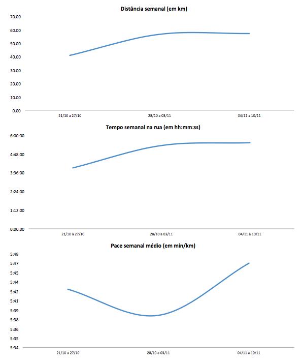 Gráficos de performance até 10/11