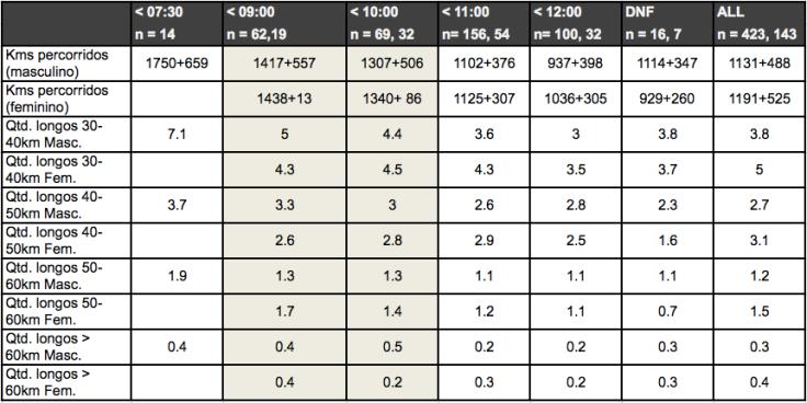 Tabela com estatísticas de treinamento