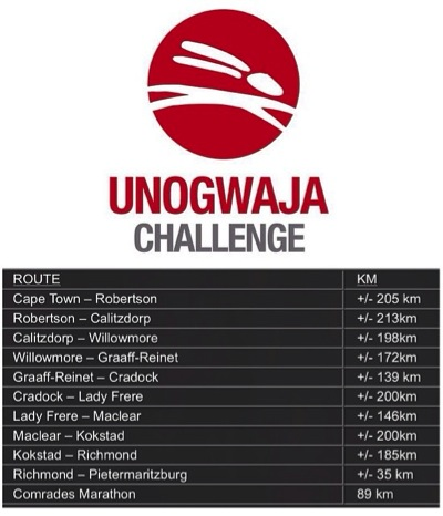 Unogwaja Challenge