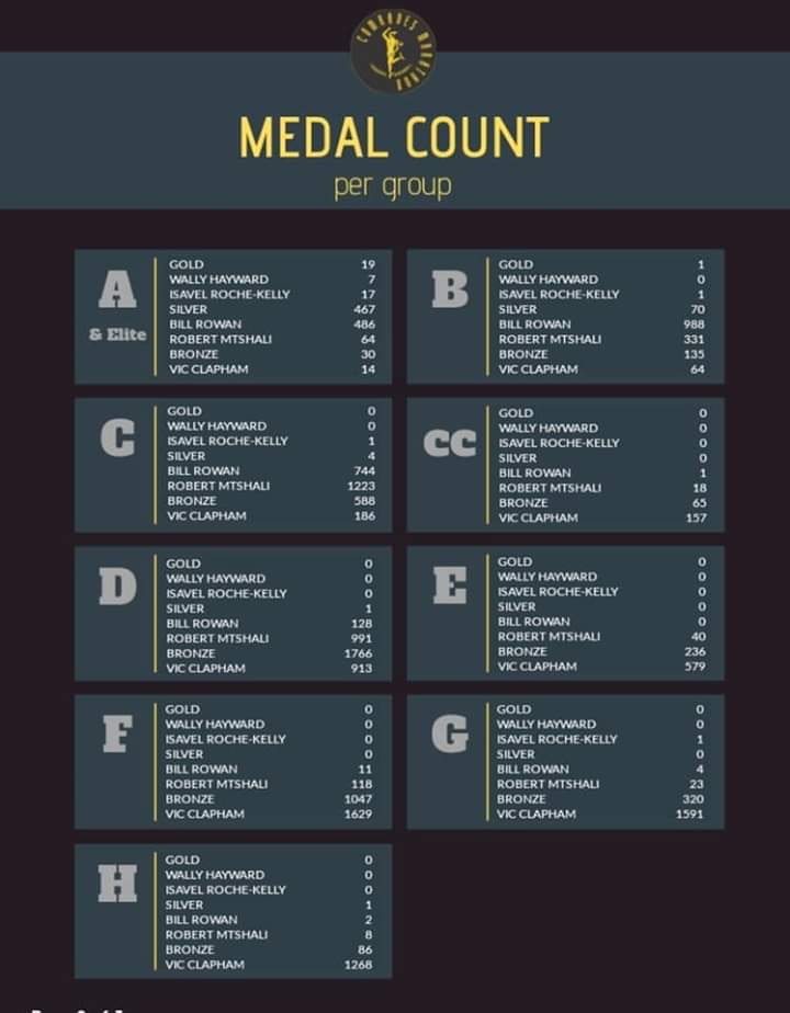 Medalhas por baia de largada