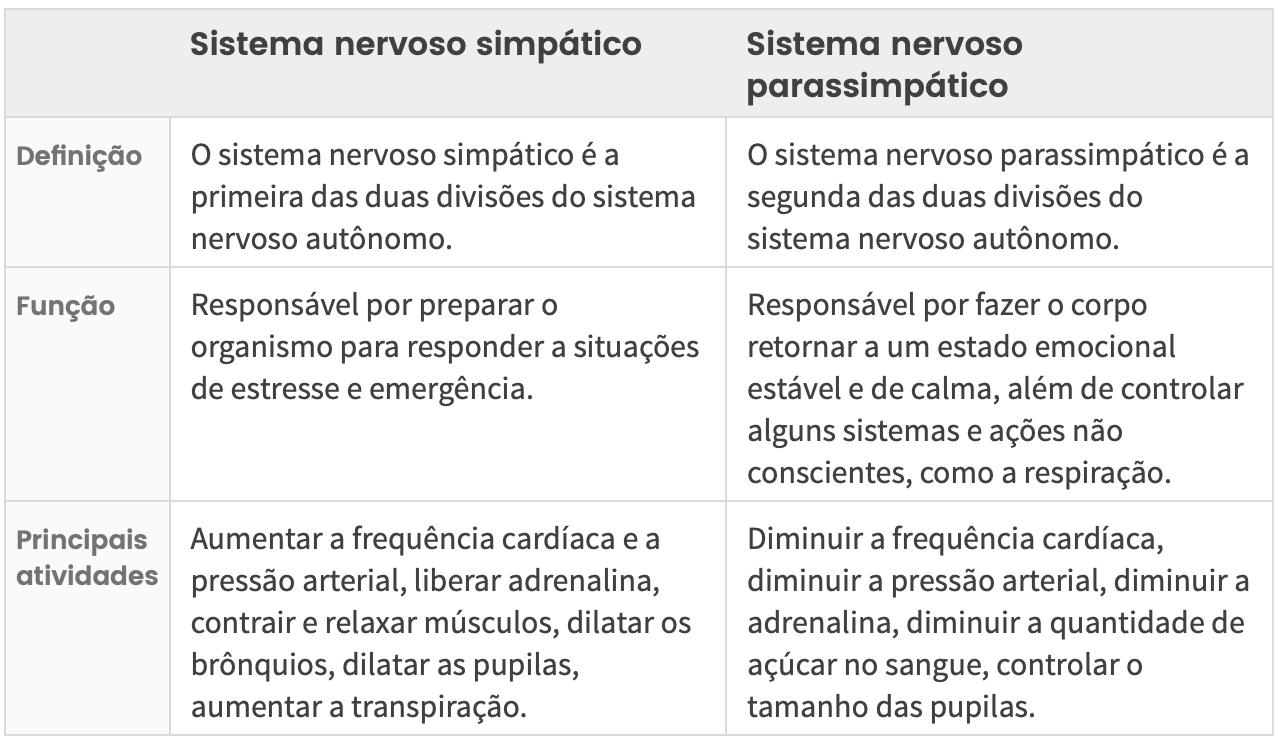Diferenças entre o sistema simpático e parassimpático