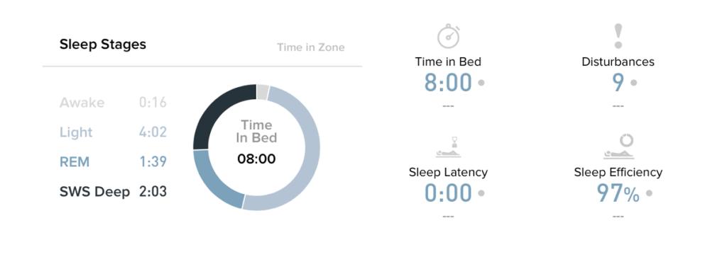 Estágios do sono, tempo de caba, perturbações, latência e eficiência