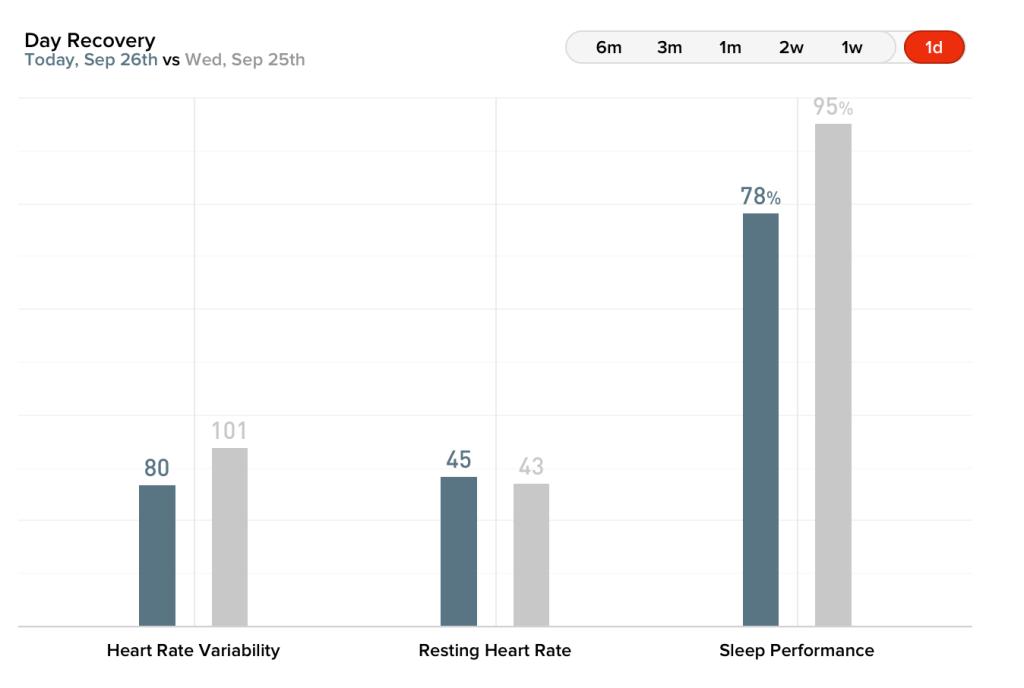 HRV, Batimento cardíaco em descanso e performance do sono nos últimos dois dias
